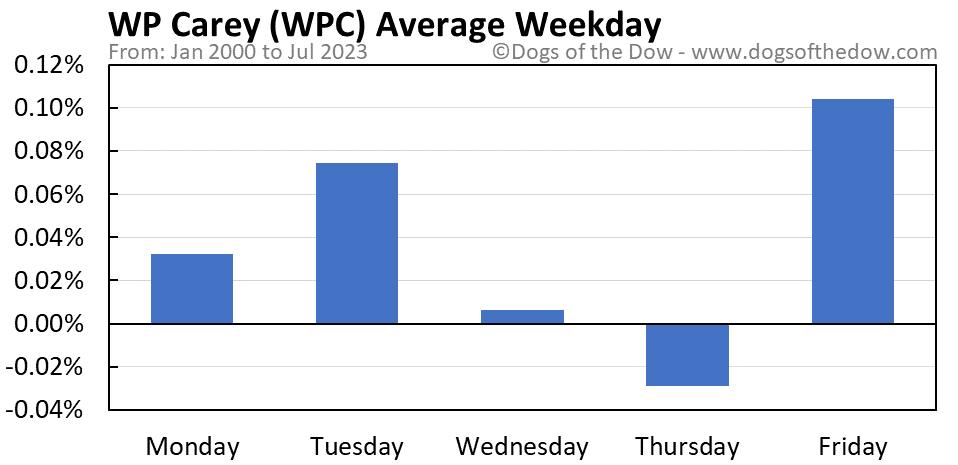 WPC average weekday chart