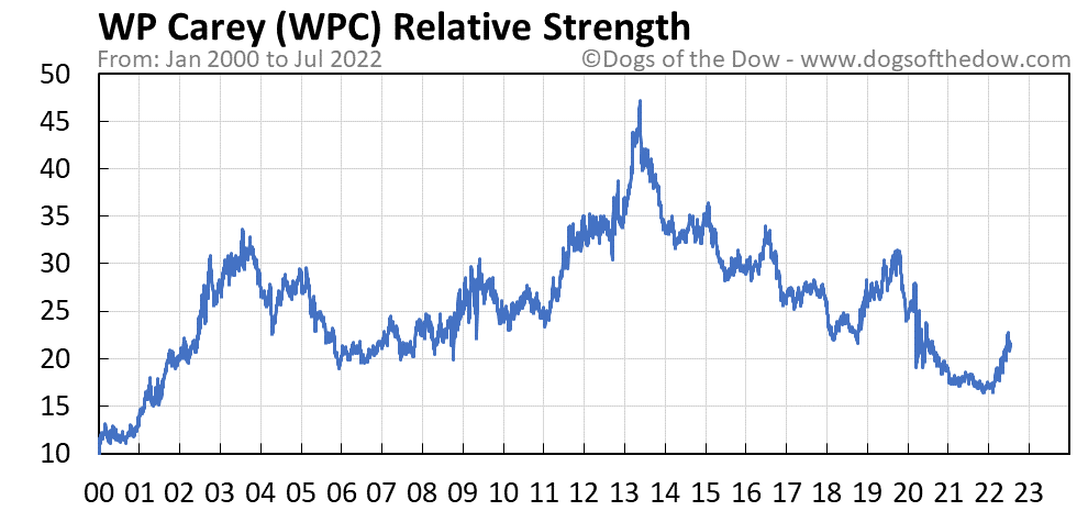 WPC relative strength chart
