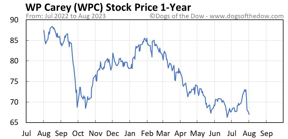 WPC 1-year stock price chart