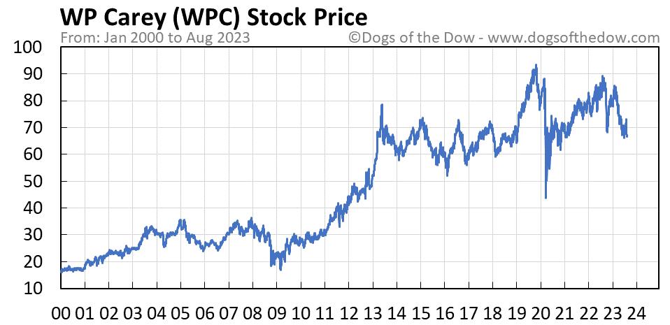 WPC stock price chart