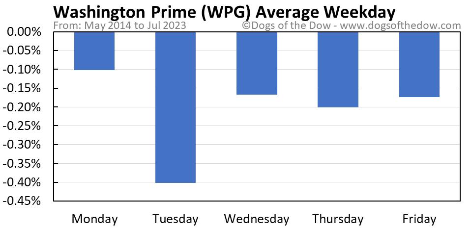 WPG average weekday chart