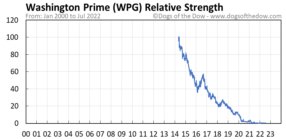 WPG relative strength chart
