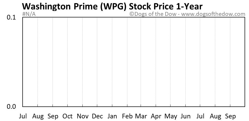 WPG 1-year stock price chart