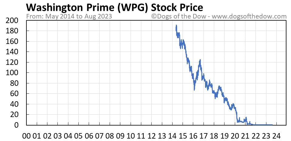 WPG stock price chart