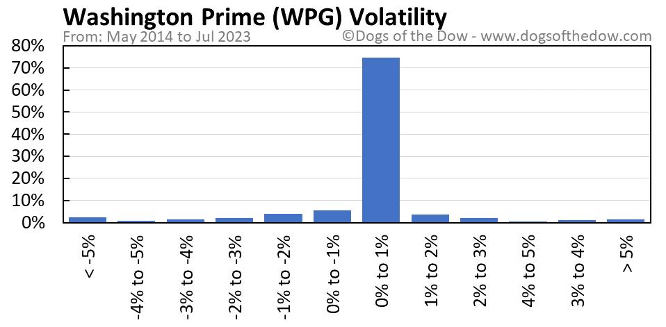 WPG volatility chart