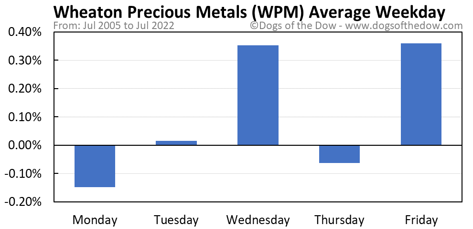 WPM average weekday chart