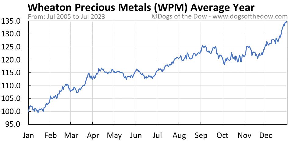 WPM average year chart