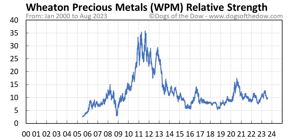 WPM relative strength chart