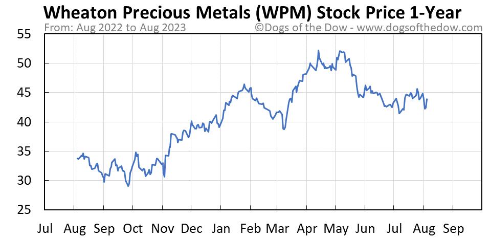 WPM 1-year stock price chart
