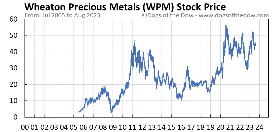 WPM stock price chart