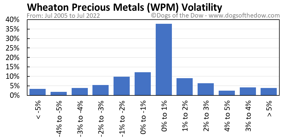 WPM volatility chart