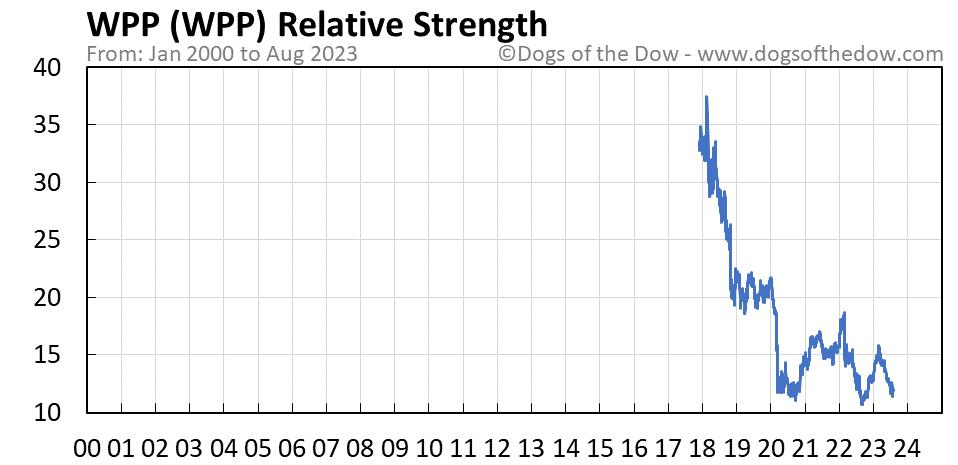 WPP relative strength chart