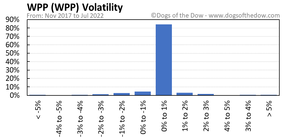 WPP volatility chart