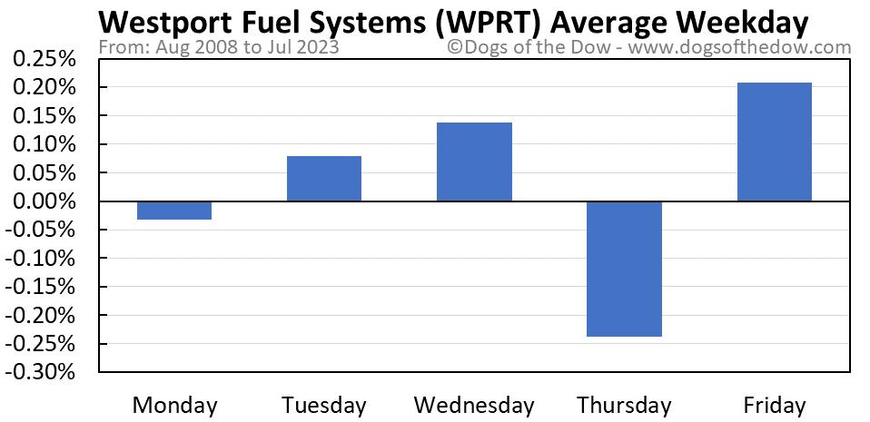 WPRT average weekday chart