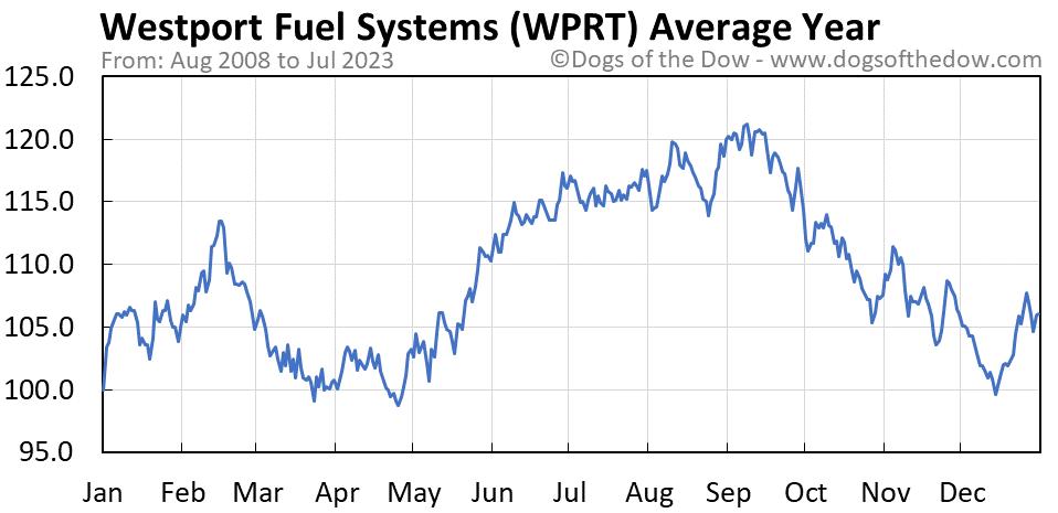 WPRT average year chart