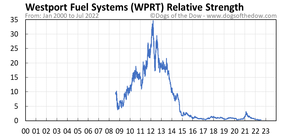 WPRT relative strength chart