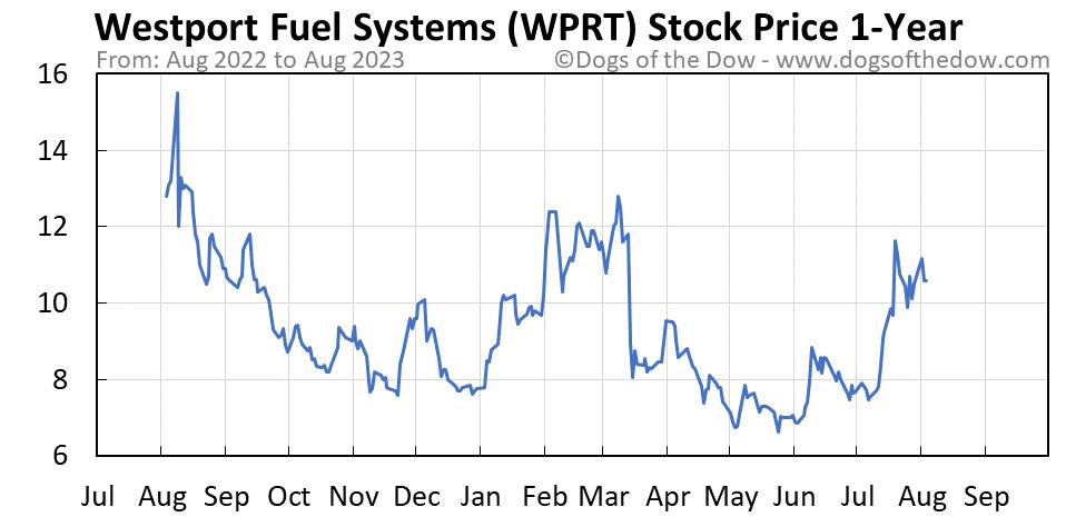 WPRT 1-year stock price chart