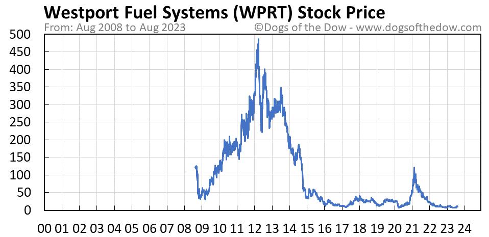 WPRT stock price chart