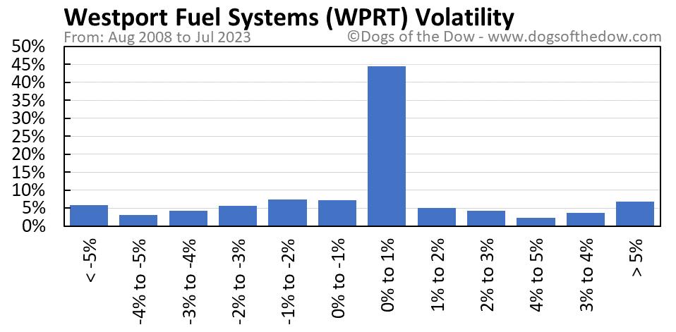 WPRT volatility chart