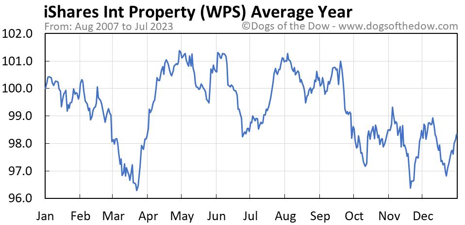 WPS average year chart
