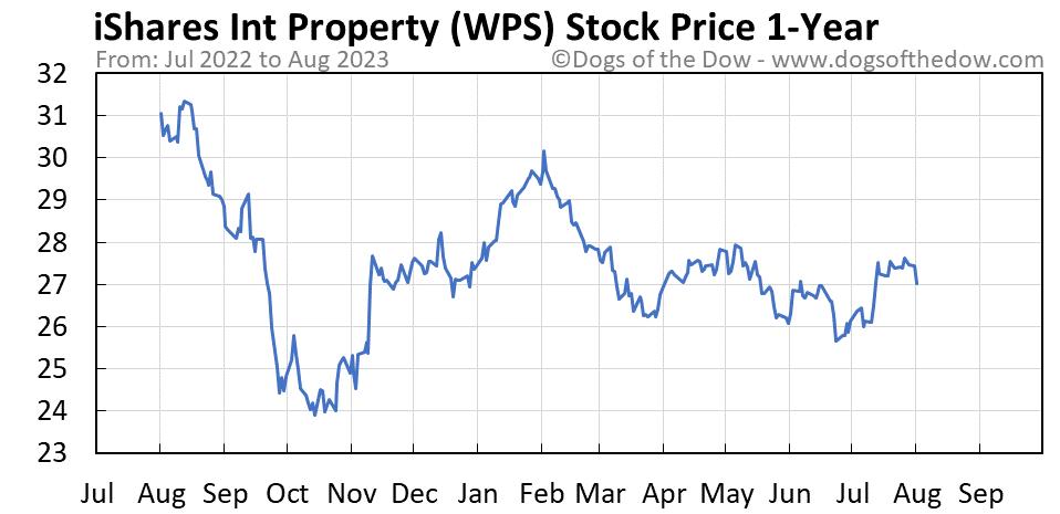WPS 1-year stock price chart