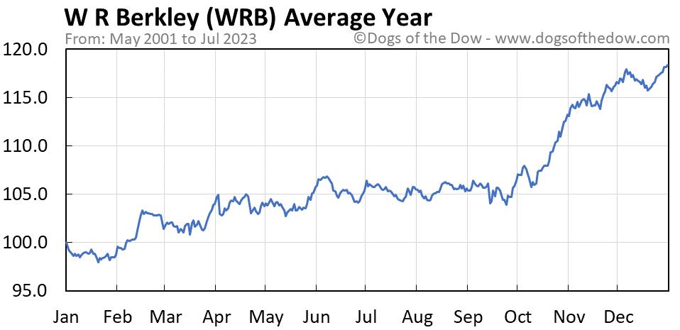 WRB average year chart