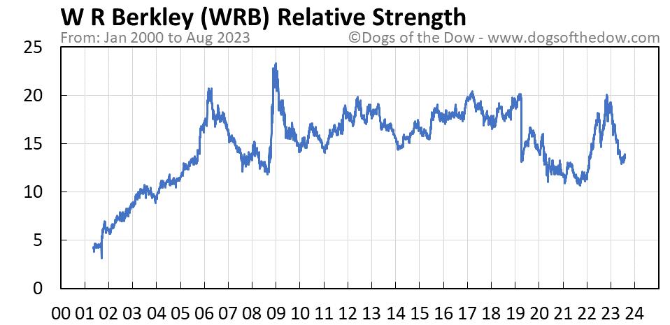 WRB relative strength chart