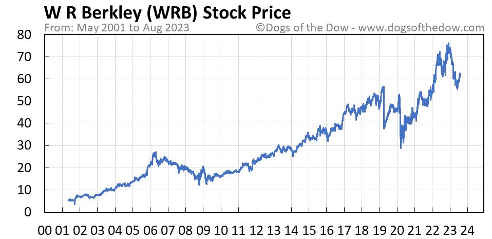 WRB stock price chart