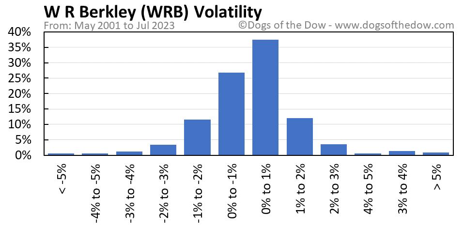 WRB volatility chart
