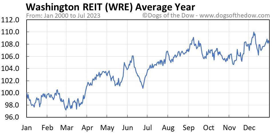 WRE average year chart