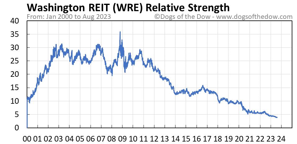 WRE relative strength chart