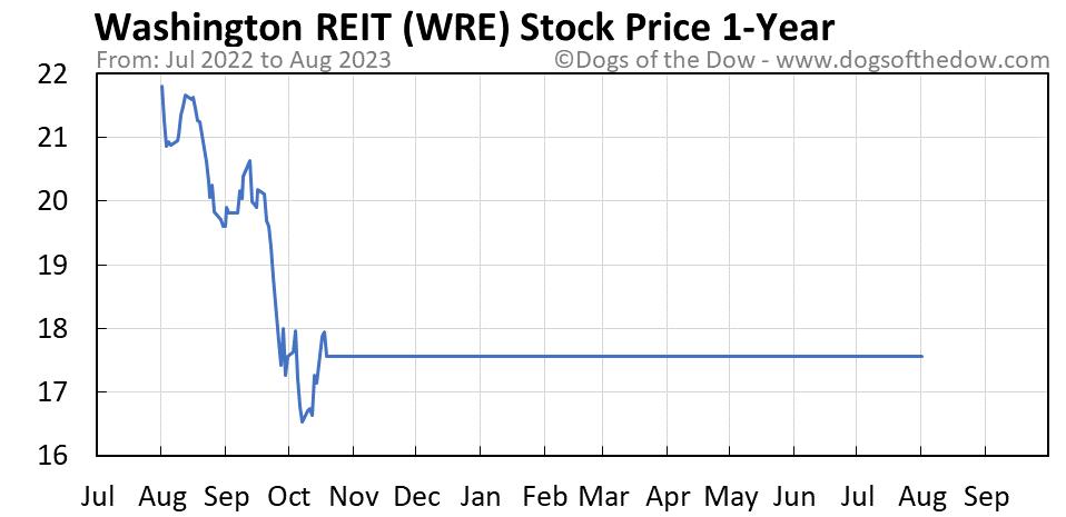 WRE 1-year stock price chart