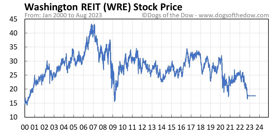 WRE stock price chart