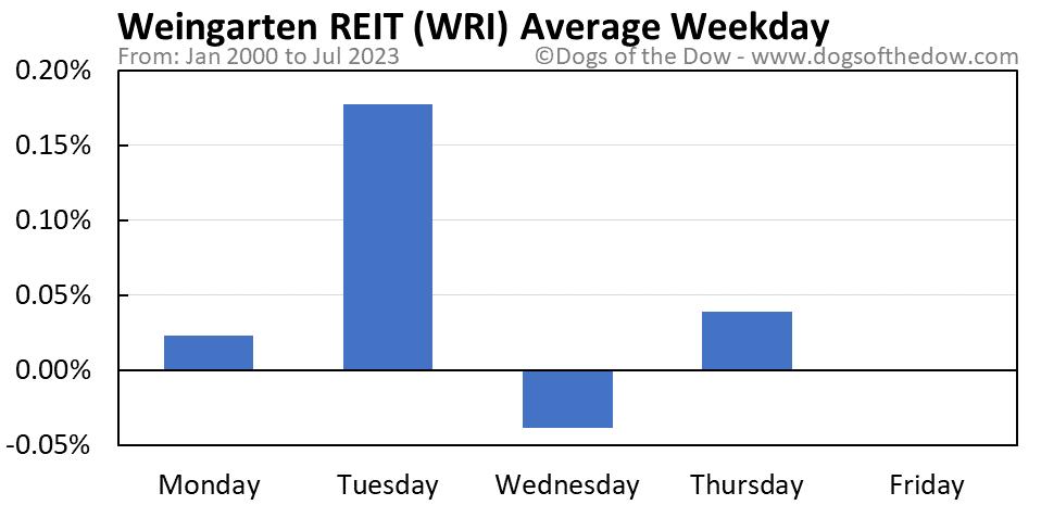 WRI average weekday chart