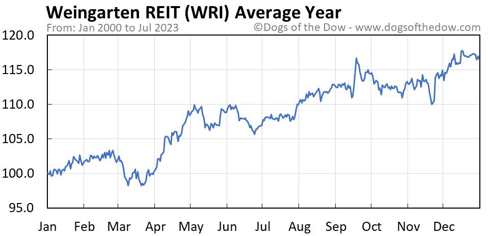 WRI average year chart