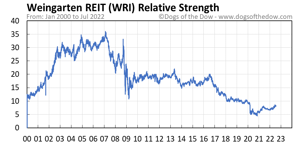 WRI relative strength chart