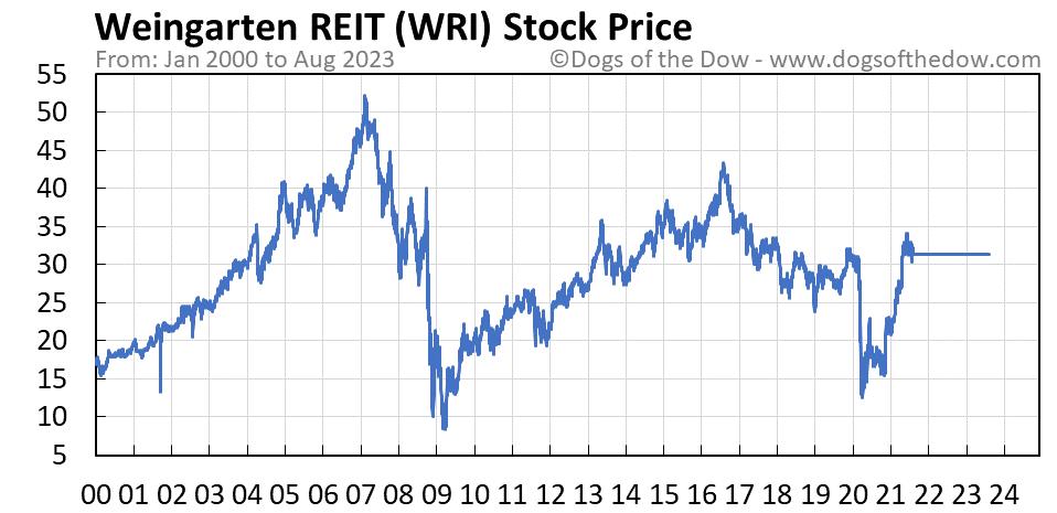 WRI stock price chart