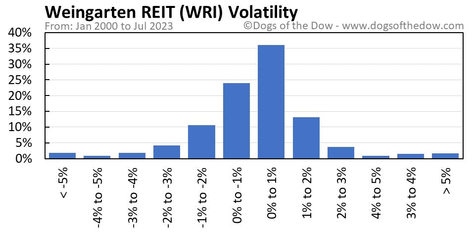 WRI volatility chart