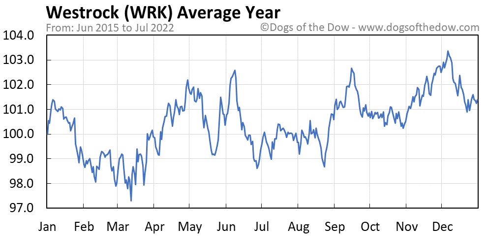 WRK average year chart