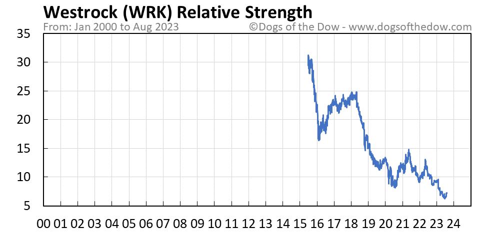 WRK relative strength chart