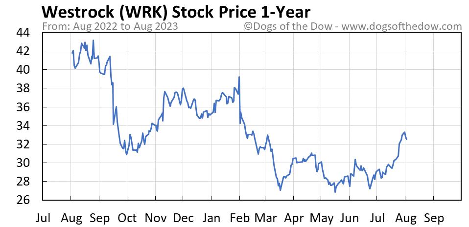 WRK 1-year stock price chart