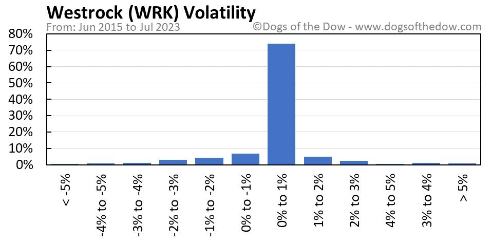 WRK volatility chart