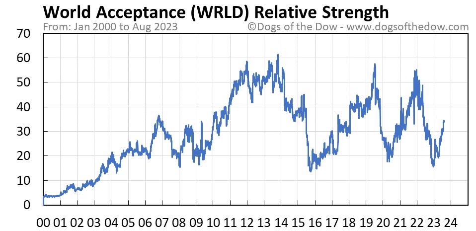 WRLD relative strength chart