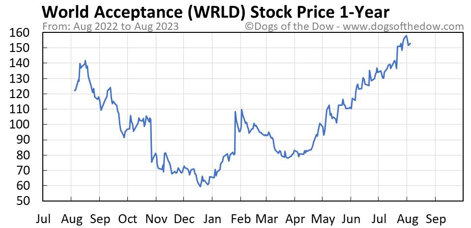 WRLD 1-year stock price chart