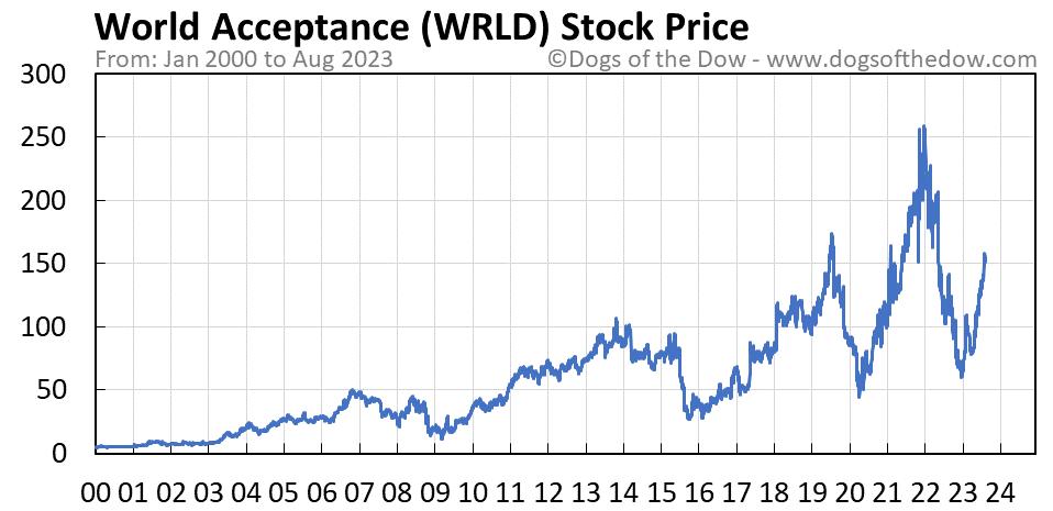 WRLD stock price chart