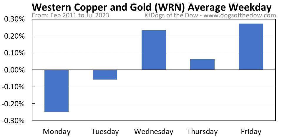 WRN average weekday chart
