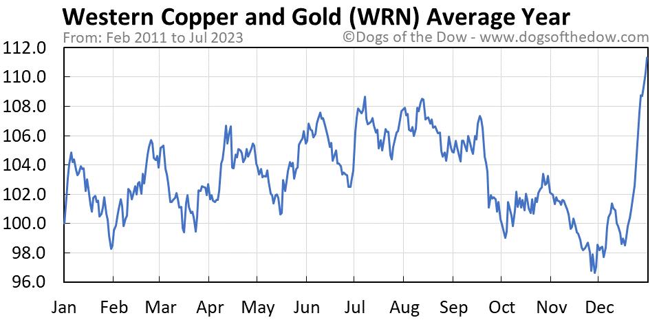 WRN average year chart