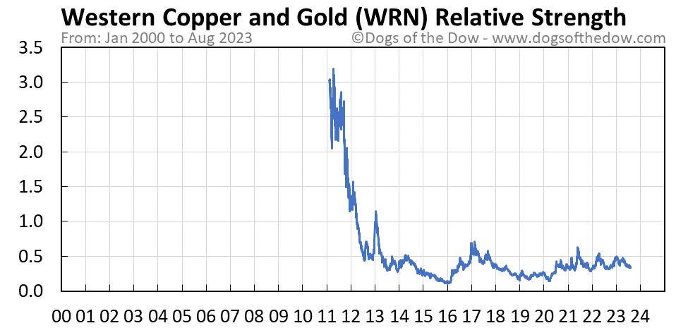 WRN relative strength chart