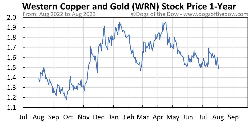 WRN 1-year stock price chart