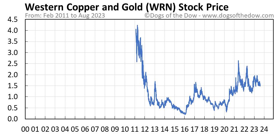 WRN stock price chart